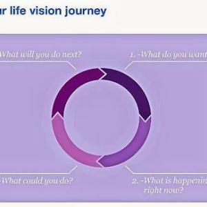 Lifevision Coaching